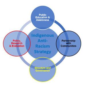Anti Racism Directorate.JPG