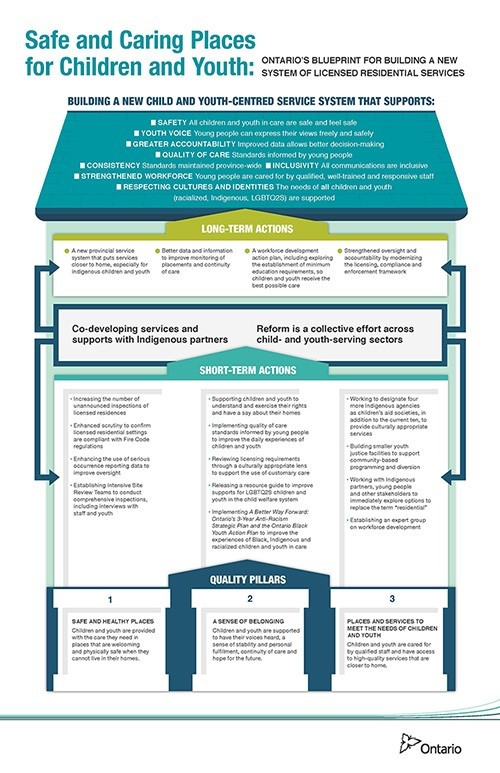 Ontarios blueprint for building a new system of licensed this blueprint is difficult to assess as it relates to first nation children and youth because it is in many ways an aspirational document malvernweather Image collections